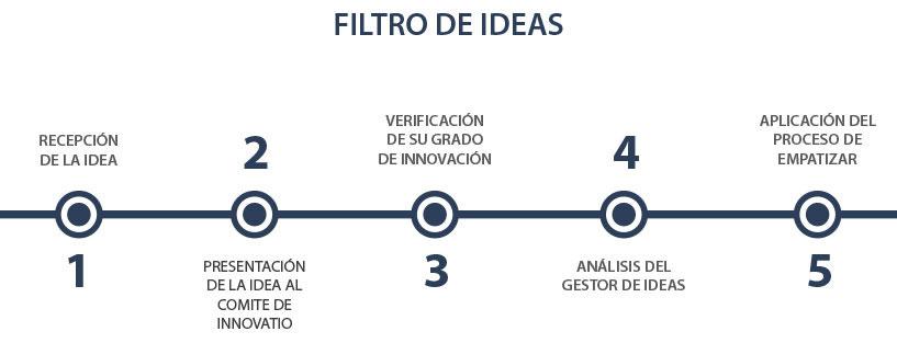 innovatio