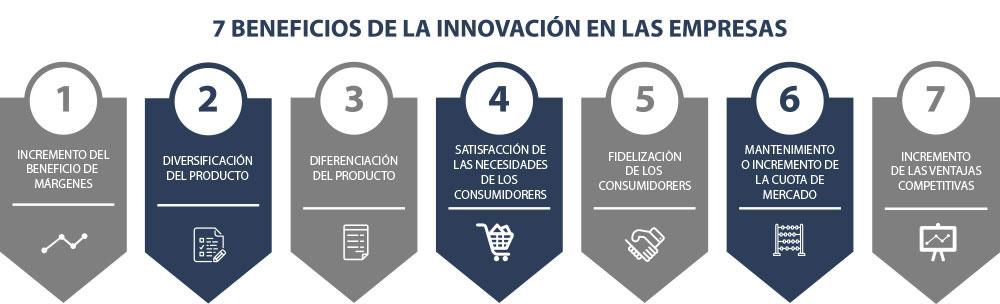 innovatio3